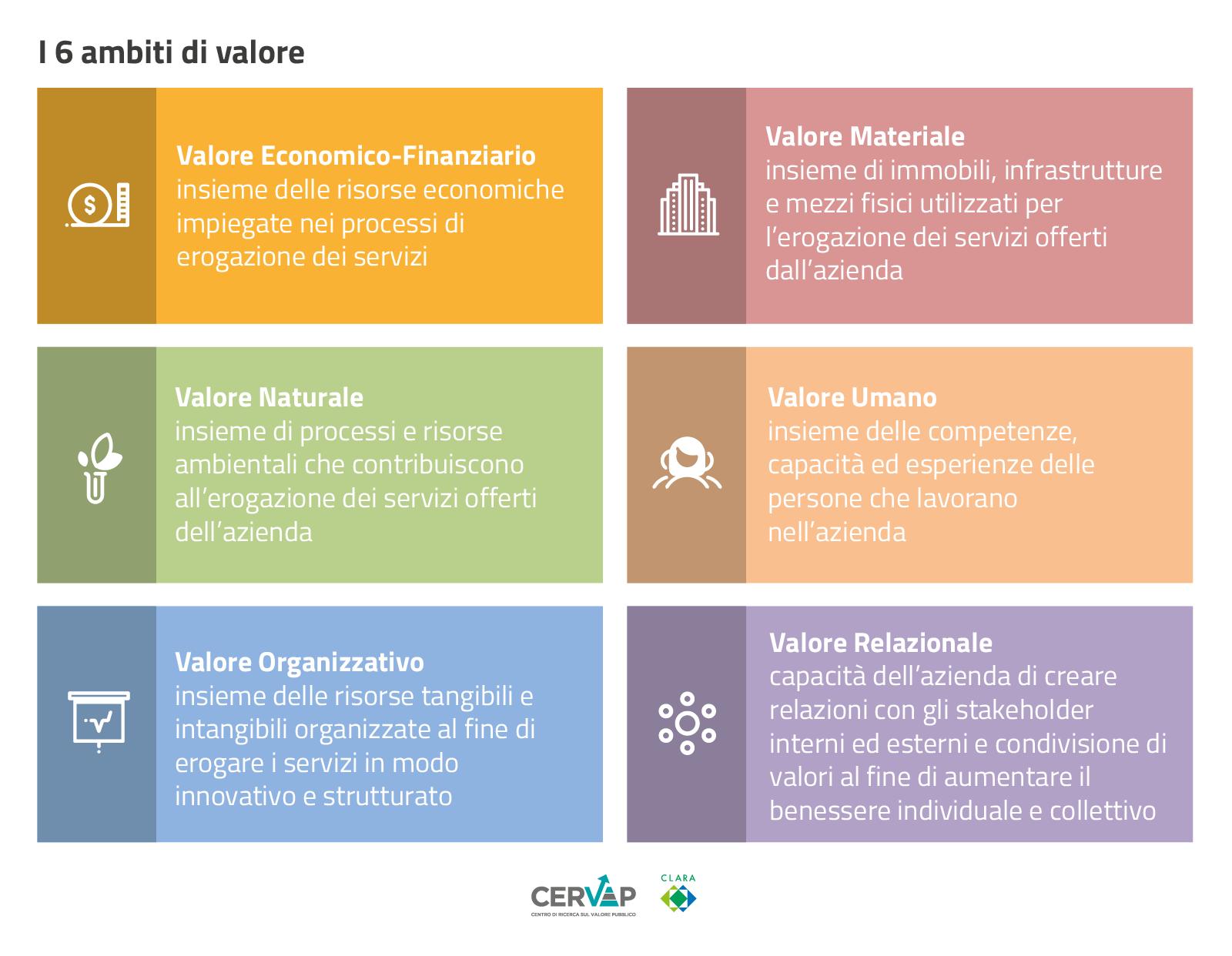 I 6 Valori del report sul Valore Pubblico di Clara SpA